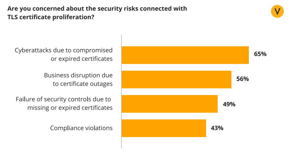 hasil survei terhadap CIO yang mengalami risisko keamanan terhadap sertifikat ssl/tls