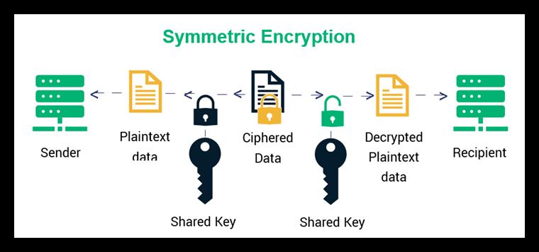 kriptografi enkripsi simetris yang menggunakan satu unit kunci untuk enkripsi sekaligus dekripsi